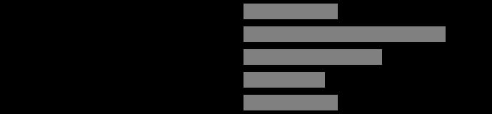Participantion statistics